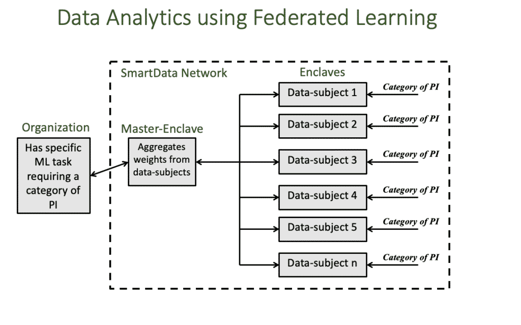 Federated Learning - Master Enclave, George Tomko